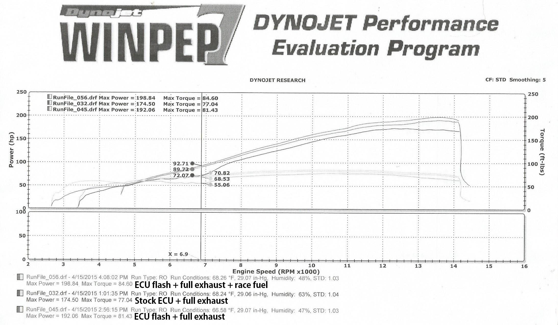 2015-17 Yamaha YZF-R1 / YZF-R1M Professional Race ECU Flash