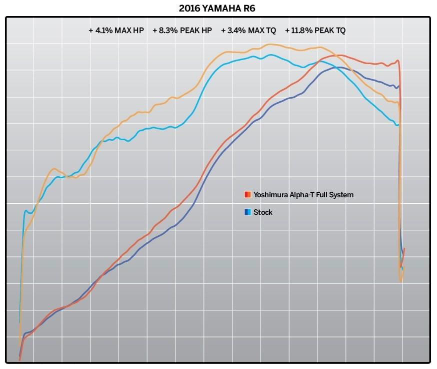 Yoshimura YAMAHA YZF-R6V 2006-17 Race ALPHA T Titanium Full-Exhaust System  Works Finish